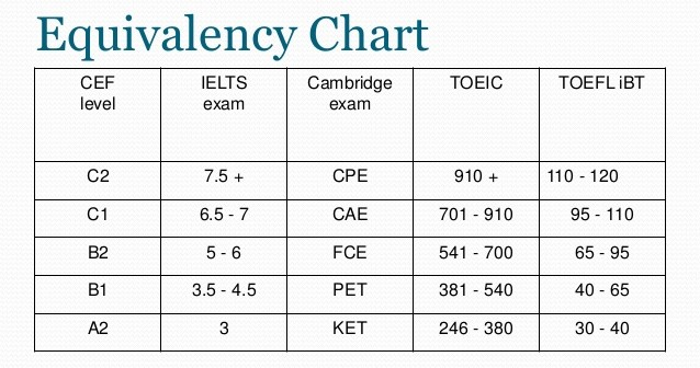 differences between toefl ibt and toefl The educational testing service administers a test among individuals who want  to gauge  these include the ibt and cbt toefl exams.
